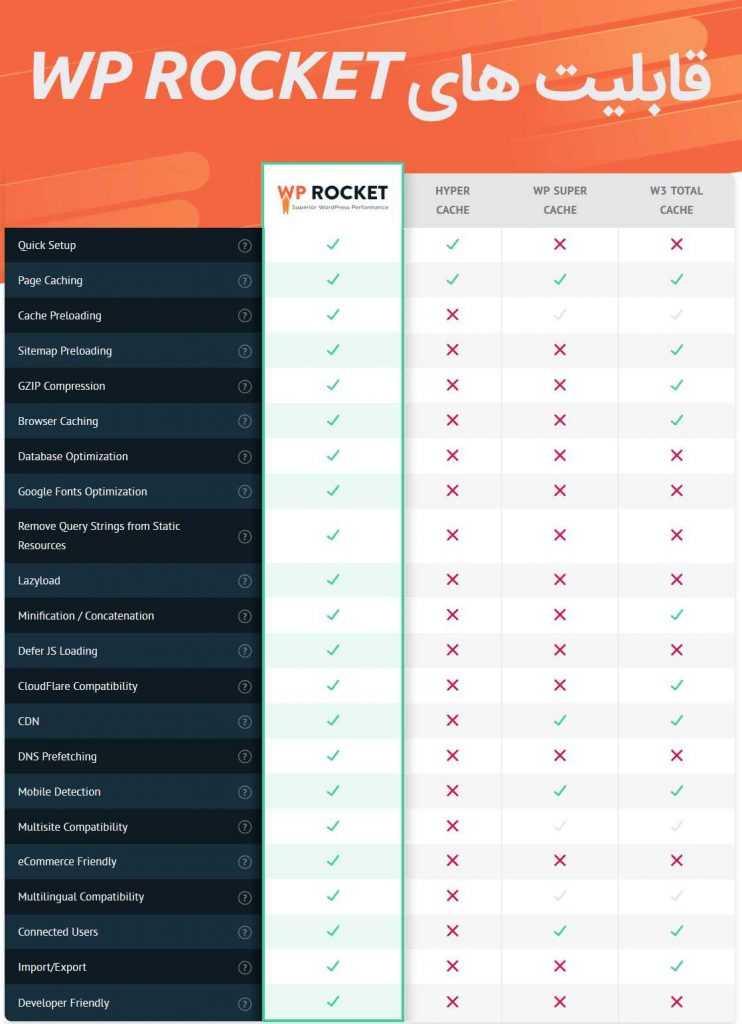 امکانات افزونه WP ROCKET نسبت به دیگر افزونه های مشابه